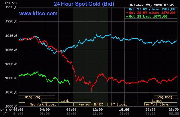 Dự báo giá vàng 30/10: Vàng chưa có dấu hiệu tăng trở lại? - Ảnh 2.