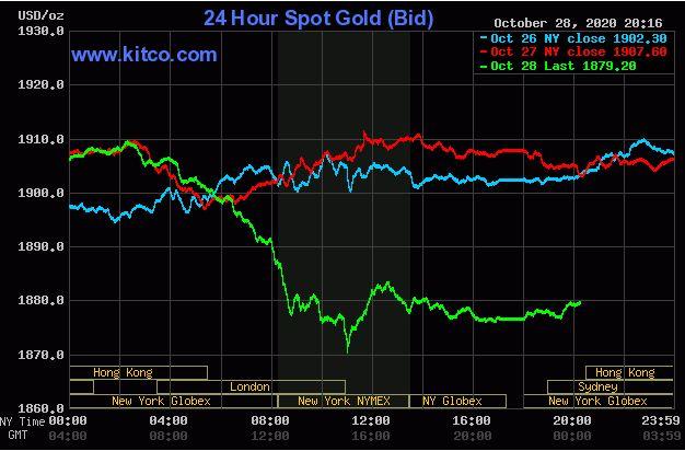 Giá vàng hôm nay 29/10: Vàng sụt giảm dưới ngưỡng kỉ lục 1.900 USD/ounce - Ảnh 1.