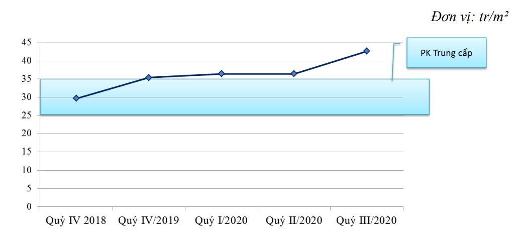 Dự báo thị trường bất động sản căn hộ tại TP HCM trong  ba tháng cuối năm 2020 - Ảnh 2.