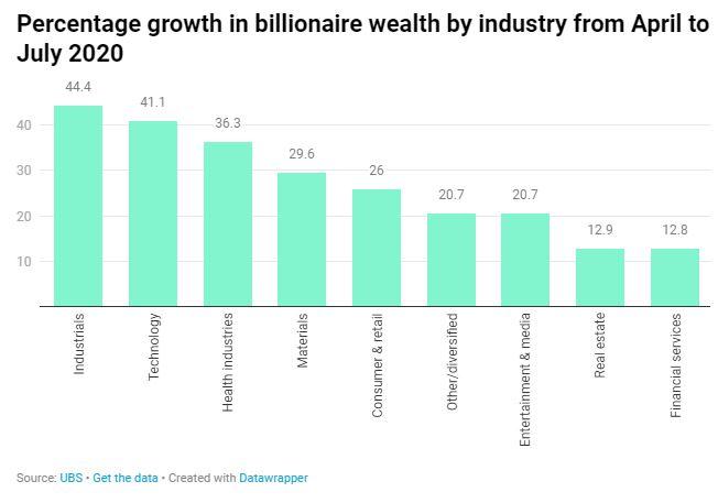 Tổng tài sản của các tỉ phú tăng lên mức cao kỉ lục 10,2 nghìn tỉ USD bất chấp đại dịch Covid-19 - Ảnh 2.