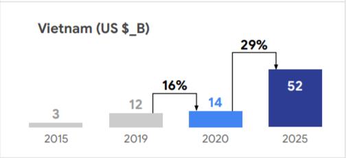 Kinh tế số Việt Nam dự báo tăng trưởng 29%/năm, đạt 52 tỉ USD vào năm 2025 - Ảnh 1.