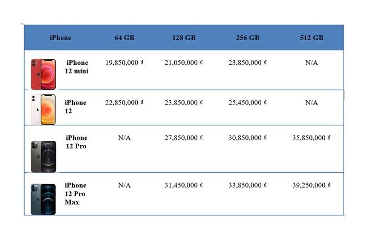 iPhone 12 series sẽ có mặt tại thị trường Việt Nam sớm hơn dự kiến - Ảnh 3.