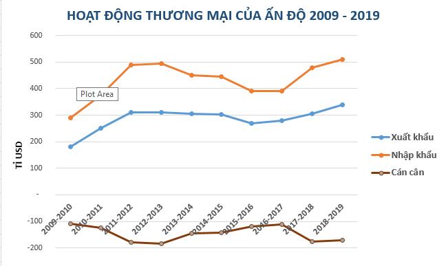 Xu hướng làm gọn lại chuỗi cung ứng, cánh cửa rộng cho Việt Nam tại thị trường Ấn Độ - Ảnh 2.