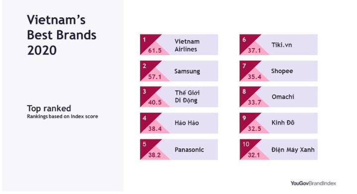 Nhiều sàn thương mại điện tử góp mặt trong top 10 thương hiệu lành mạnh nhất  - Ảnh 1.