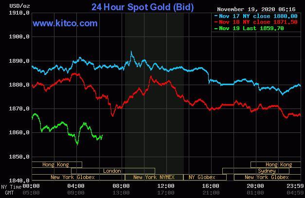 Dự báo giá vàng 20/11: Sụt giảm theo thị trường thế giới? - Ảnh 2.