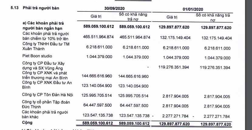 Thaiholdings vay 700 tỉ đồng để mở rộng kinh doanh thực phẩm  - Ảnh 1.