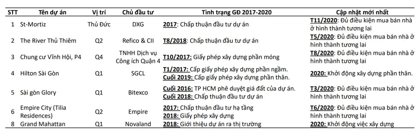 BSC: Doanh thu từ các đô thị của Vinhomes đạt trên 95.000 tỉ đồng trong năm 2021 - Ảnh 1.