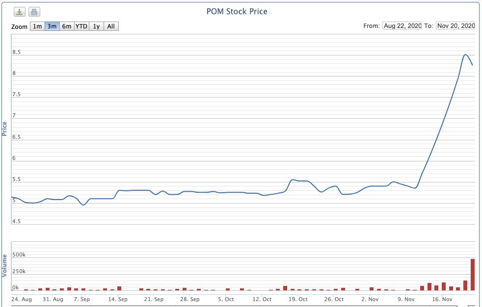Hệ thống luyện thép 1 triệu tấn/năm của Pomina đi vào hoạt động, cổ phiếu POM tăng gấp rưỡi sau 8 phiên - Ảnh 2.