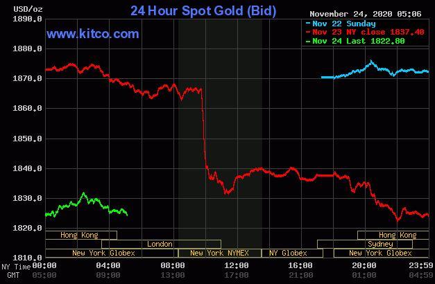 Dự báo giá vàng 25/11: Đà sụt giảm sẽ lan rộng tại các hệ thống? - Ảnh 2.