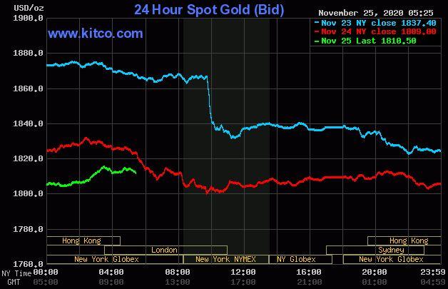 Dự báo giá vàng 26/11: Vàng SJC sẽ tiếp tục giảm ngược chiều với vàng thế giới? - Ảnh 2.