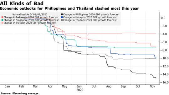 Việt Nam chịu tác động ít nhất bởi đại dịch, Philippines, Thái Lan bị ảnh hưởng nặng nề - Ảnh 1.