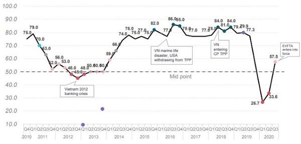 Quí III/2020, doanh nghiệp châu Âu lạc quan nhất kể từ khi COVID-19 bùng phát - Ảnh 1.