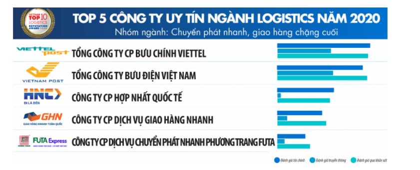 Điểm danh top 5 công ty giao vận chặng cuối tại Việt Nam - Ảnh 1.