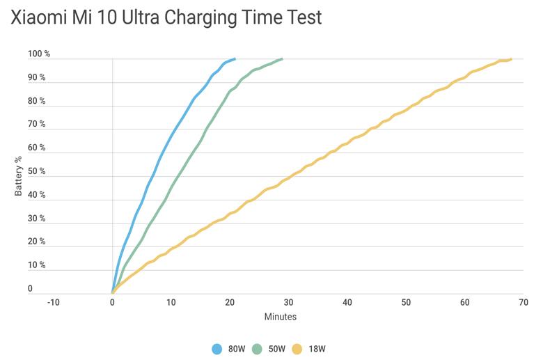 Đánh giá khả năng sạc pin Xiaomi Mi 10 Ultra: Sạc ở 80W chứ không phải 120W - Ảnh 2.