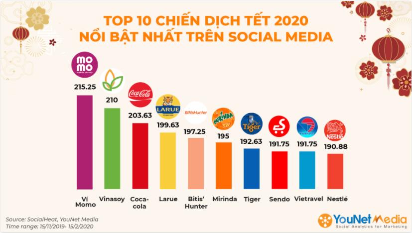 Marketing Tết 2020 nổi bật: Gọi tên Momo, Vinasoy, Coca Cola, Larue, Biti's Hunter - Ảnh 1.