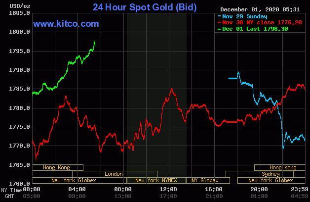 Dự báo giá vàng 2/12: Vàng sẽ trở lại xu hướng tăng vào đầu phiên? - Ảnh 2.