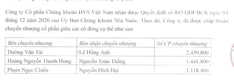 Hyundai Thành Công thâu tóm Chứng khoán HVS - Ảnh 1.