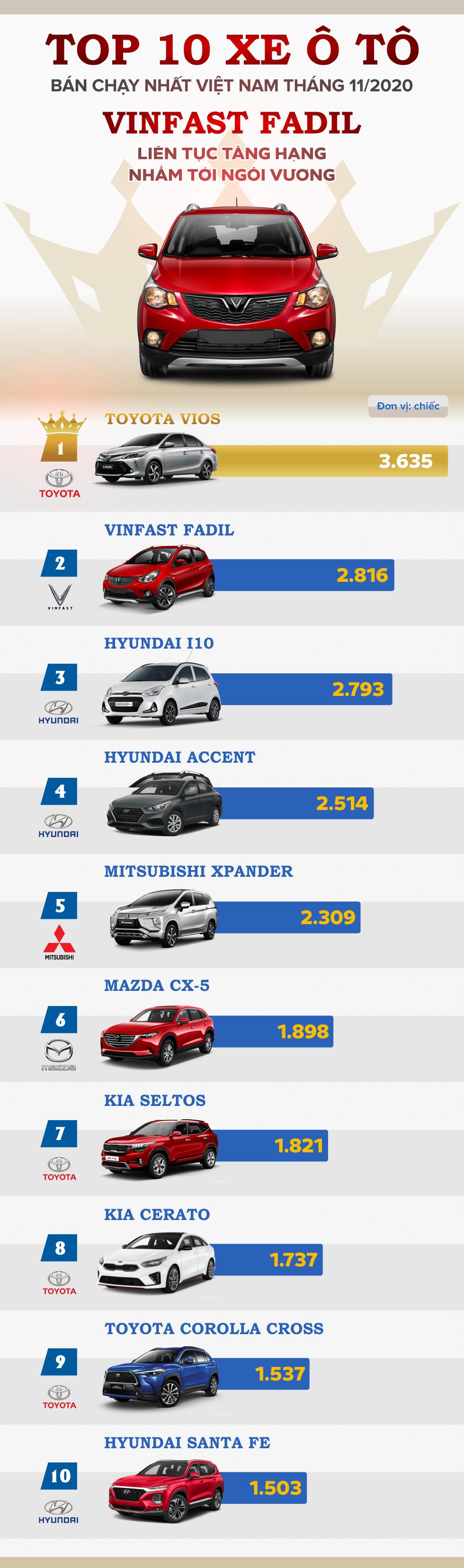 TOP 10 xe ô tô bán chạy nhất Việt Nam tháng 11/2020: VinFast Fadil liên tục tăng hạng nhắm tới ngôi vương - Ảnh 1.