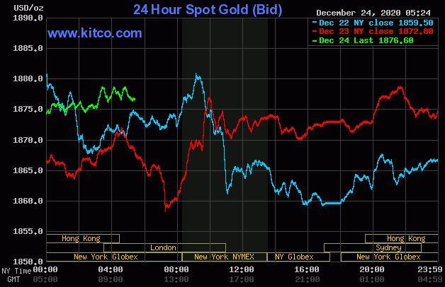 Dự báo giá vàng 25/12: Vàng sẽ tiếp tục duy trì đà tăng? - Ảnh 2.
