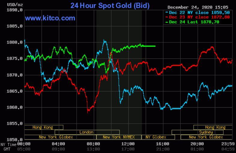 Dự báo giá vàng 26/12: Tiếp tục kéo dài xu hướng tăng đến cuối tuần? - Ảnh 2.