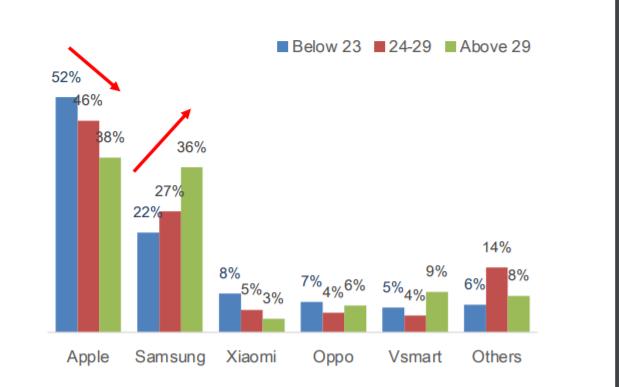 Người trẻ dùng Apple, Xiaomi, tuổi 30 chuộng Samsung, Vinsmart - Ảnh 1.