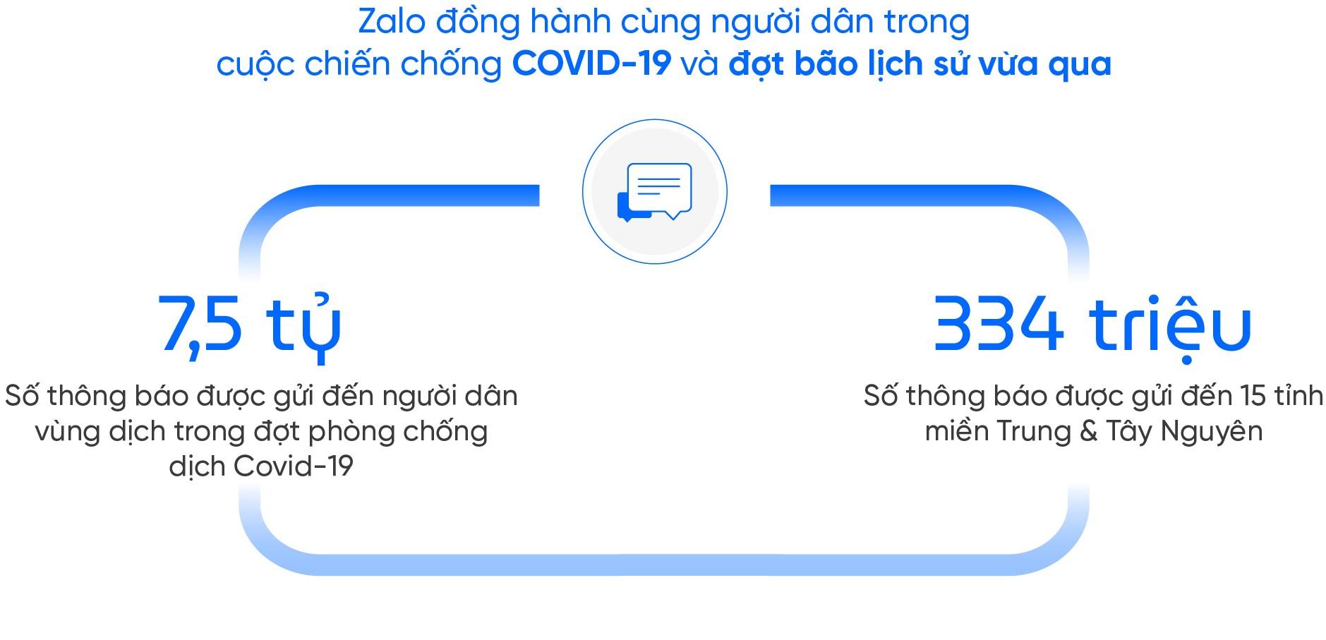Nam Định ứng dụng Zalo vào cải cách hành chính, hoàn thành dịch vụ công cấp độ 4 - Ảnh 3.