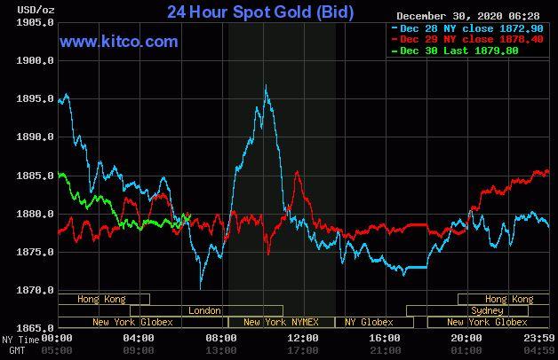 Dự báo giá vàng 31/12: Vàng vẫn còn khả năng tăng giá? - Ảnh 2.