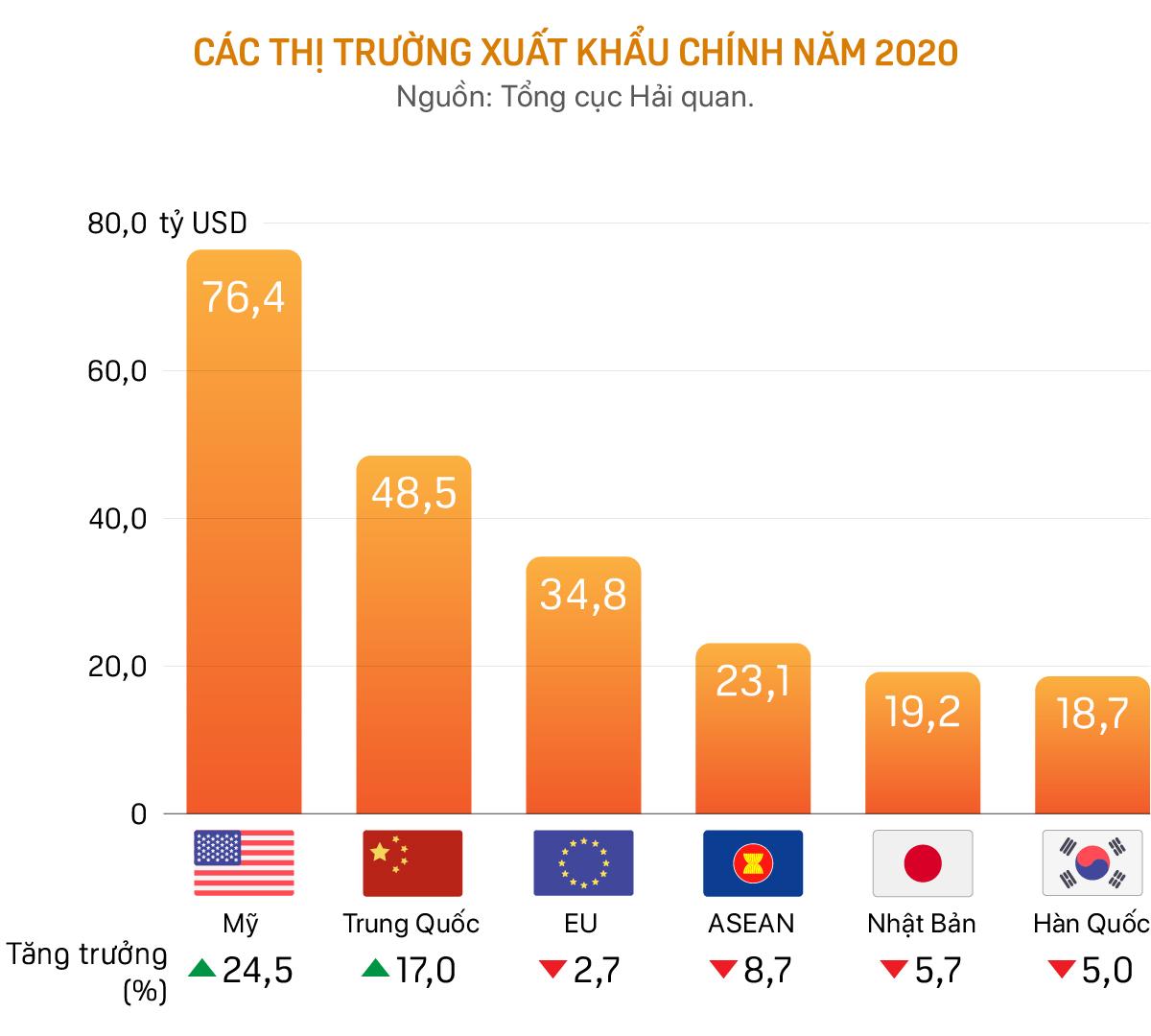 Vì sao Việt Nam vẫn xuất siêu kỷ lục bất chấp dịch COVID-19? - Ảnh 3.