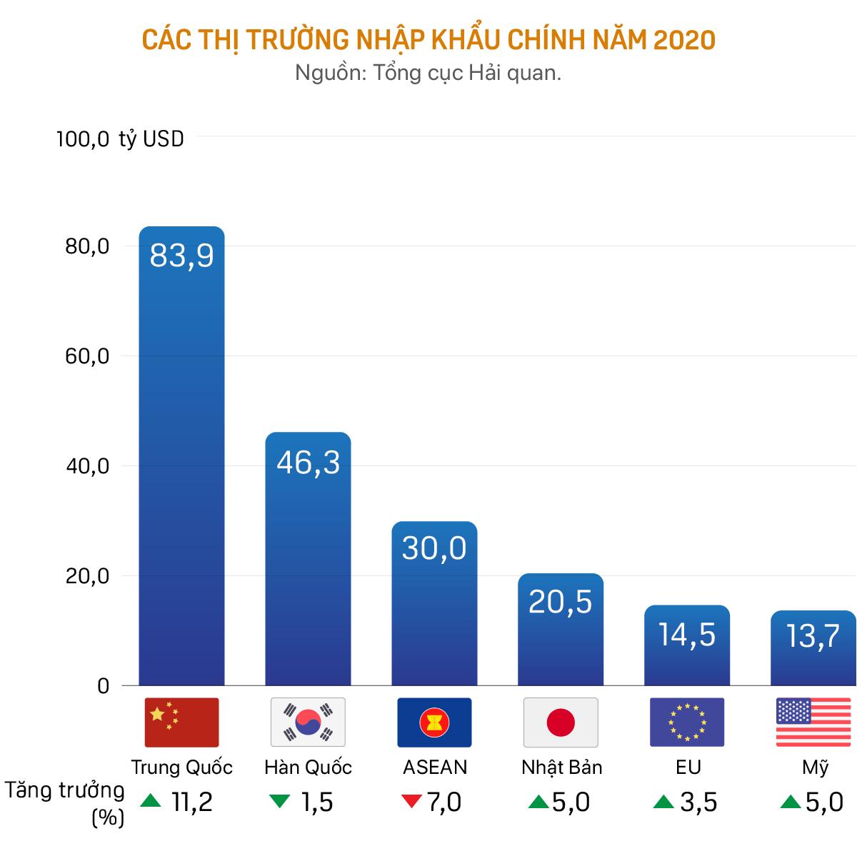 Vì sao Việt Nam vẫn xuất siêu kỷ lục bất chấp dịch COVID-19? - Ảnh 4.