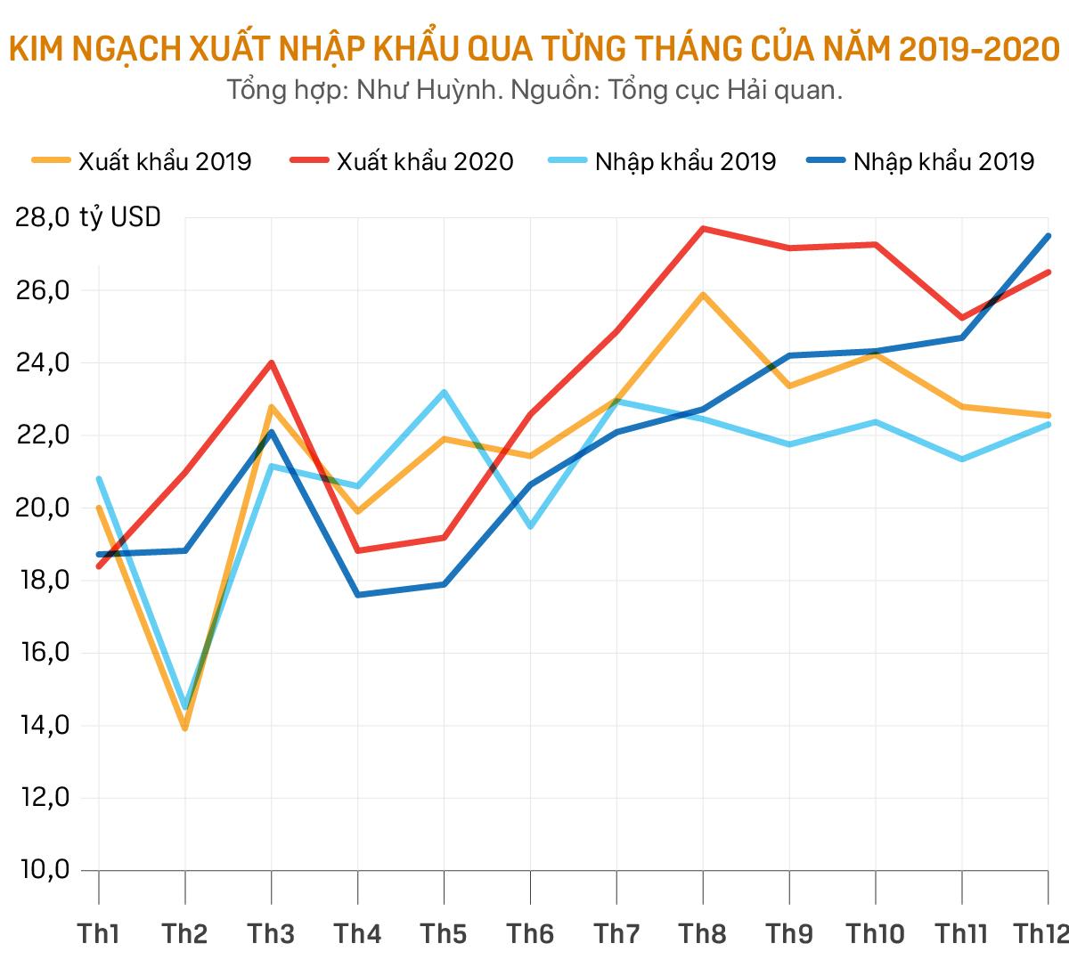 Vì sao Việt Nam vẫn xuất siêu kỷ lục bất chấp dịch COVID-19? - Ảnh 2.