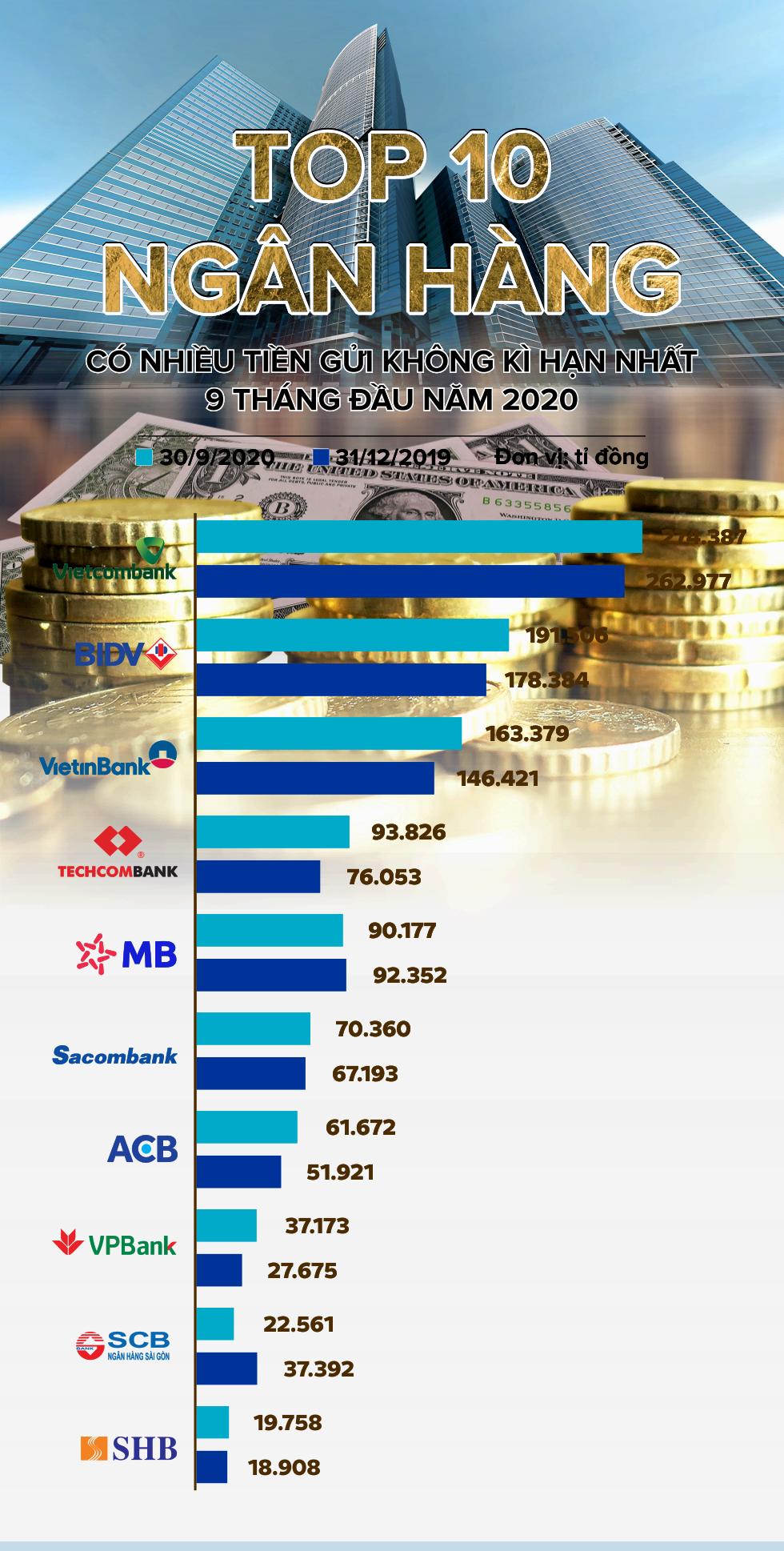 TOP 10 ngân hàng có nhiều tiền gửi không kì hạn nhất 9 tháng đầu năm 2020 - Ảnh 1.