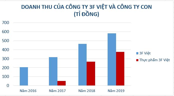 Chủ tịch của 3F Việt làm phó TGĐ Masan MEATLife - Ảnh 3.