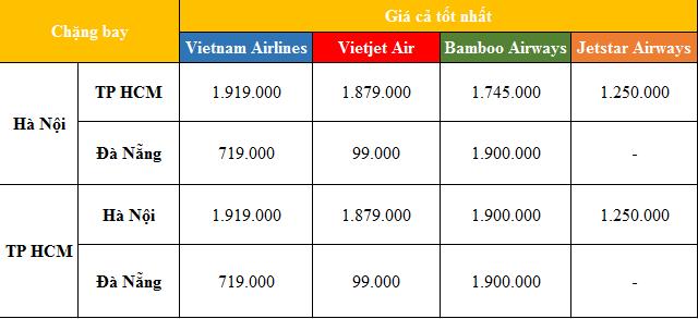 Giá vé máy bay nội địa tăng cao - Ảnh 1.