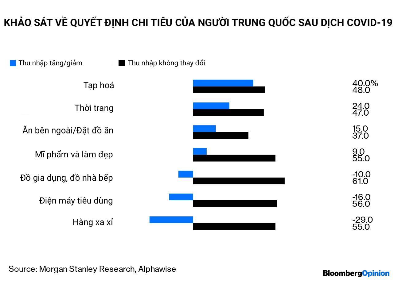 Không 'mua sắm trả thù', người tiêu dùng Trung Quốc chỉ mua gạo, mì gói sau dịch Covid-19 - Ảnh 4.