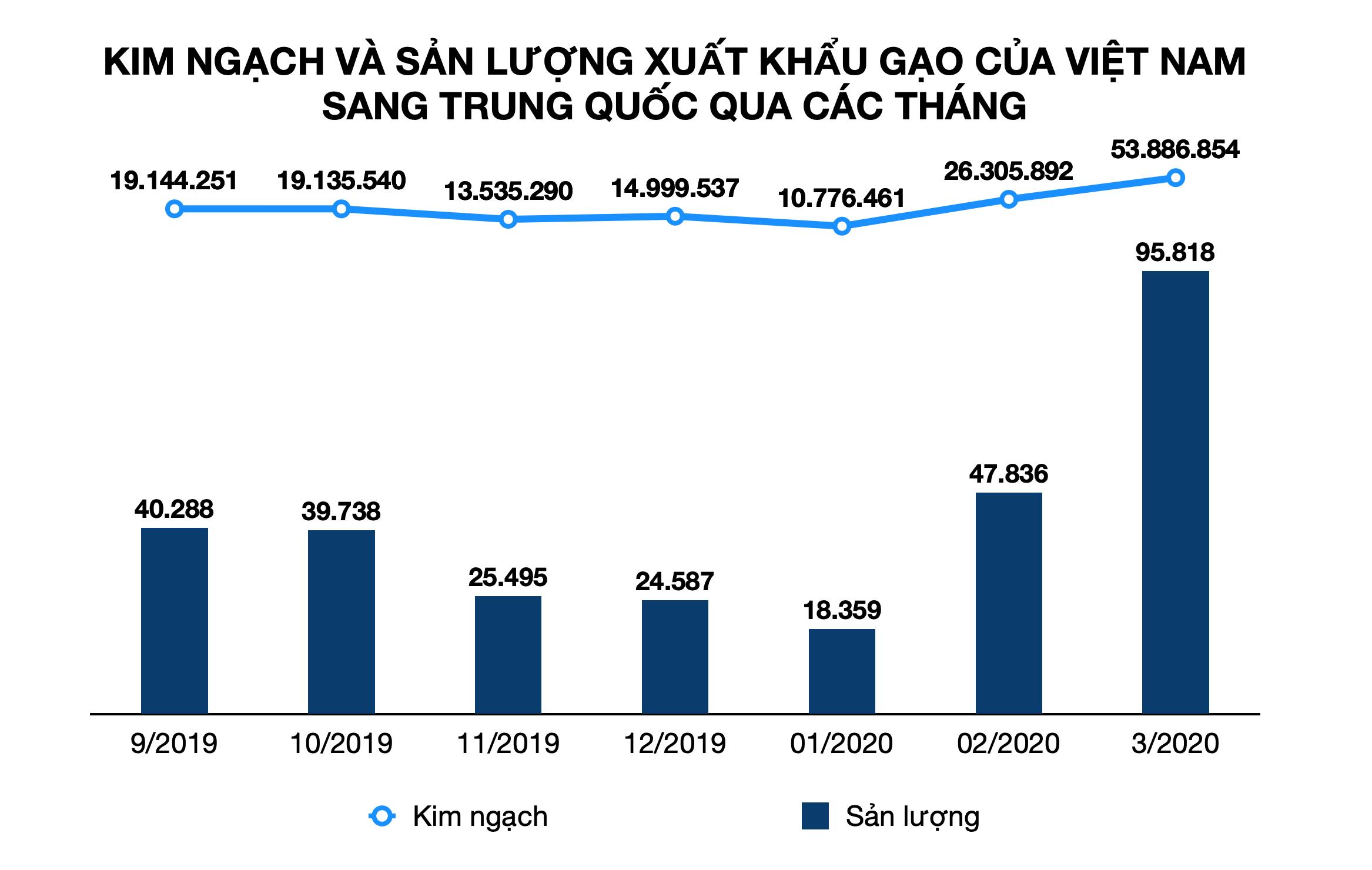 Trung Quốc mua hơn 1/10 gạo xuất khẩu của Việt Nam với giá 13.200 đồng/kg - Ảnh 1.