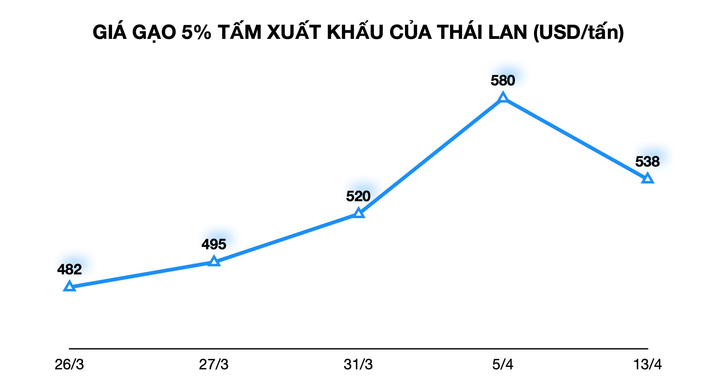 Trung Quốc mua hơn 1/10 gạo xuất khẩu của Việt Nam với giá 13.200 đồng/kg - Ảnh 2.