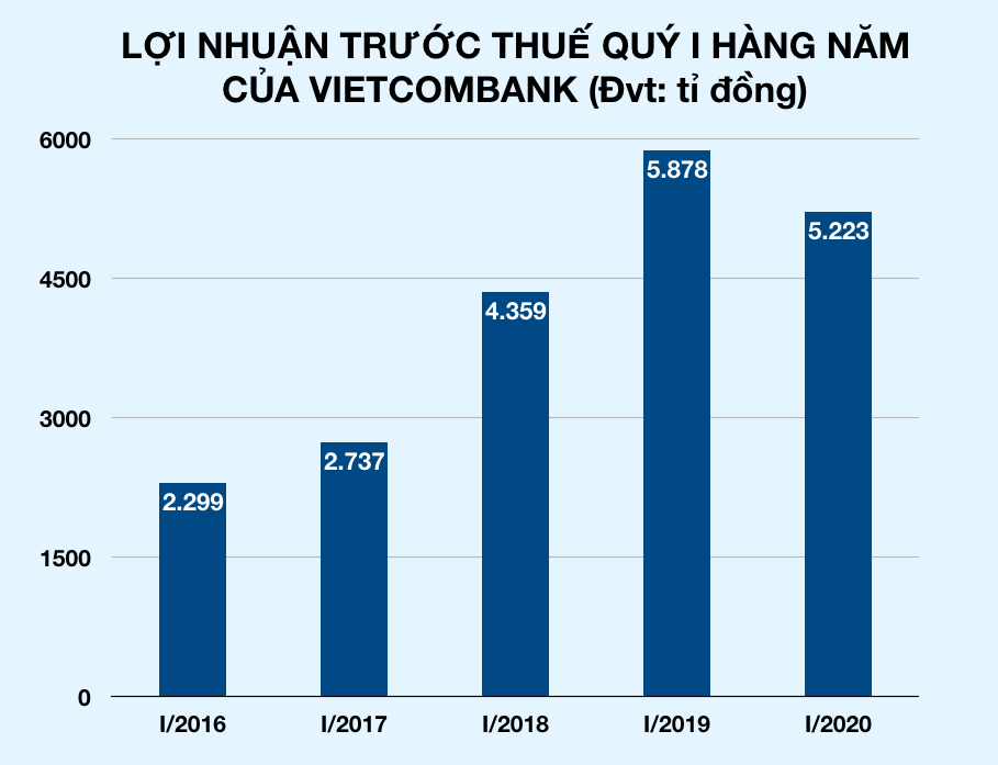 Lợi nhuận quý I Vietcombank giảm 655 tỉ giữa dịch Covid-19 - Ảnh 2.