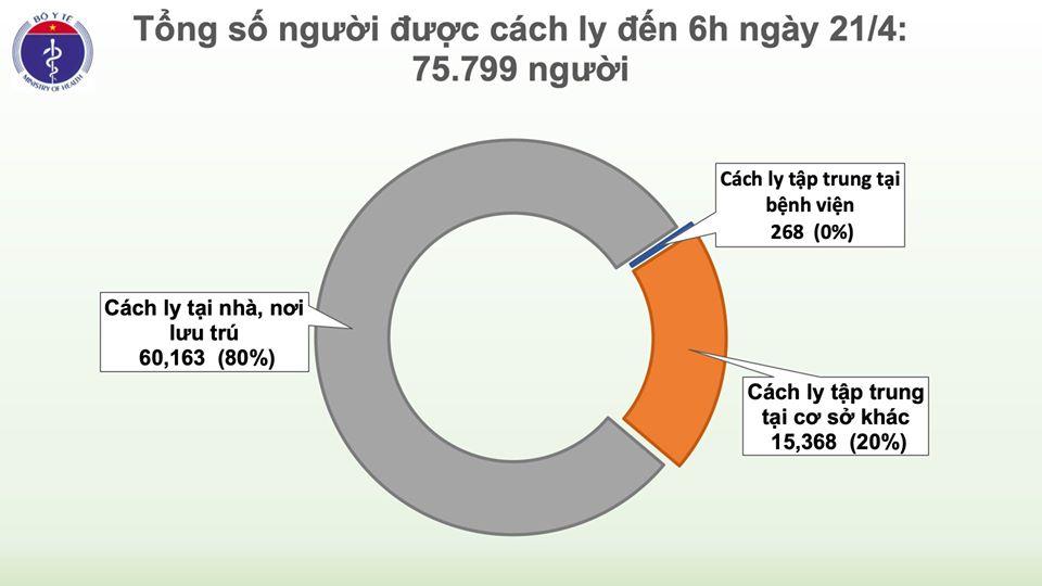 Cập nhật tình hình virus corona ở Việt Nam sáng 21/4: Tròn 5 ngày không có ca nhiễm mới, còn điều trị 53 bệnh nhân - Ảnh 3.