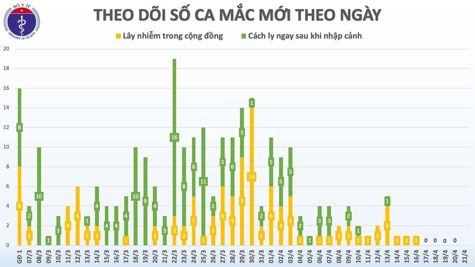Cập nhật tình hình virus corona ở Việt Nam sáng 21/4: Tròn 5 ngày không có ca nhiễm mới, còn điều trị 53 bệnh nhân - Ảnh 1.