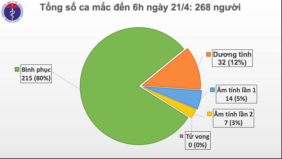 Cập nhật tình hình virus corona ở Việt Nam sáng 21/4: Tròn 5 ngày không có ca nhiễm mới, còn điều trị 53 bệnh nhân - Ảnh 2.