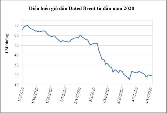PVN muốn mua dầu thô tích trữ vì giá đang xuống thấp nhưng không có kho chứa - Ảnh 2.