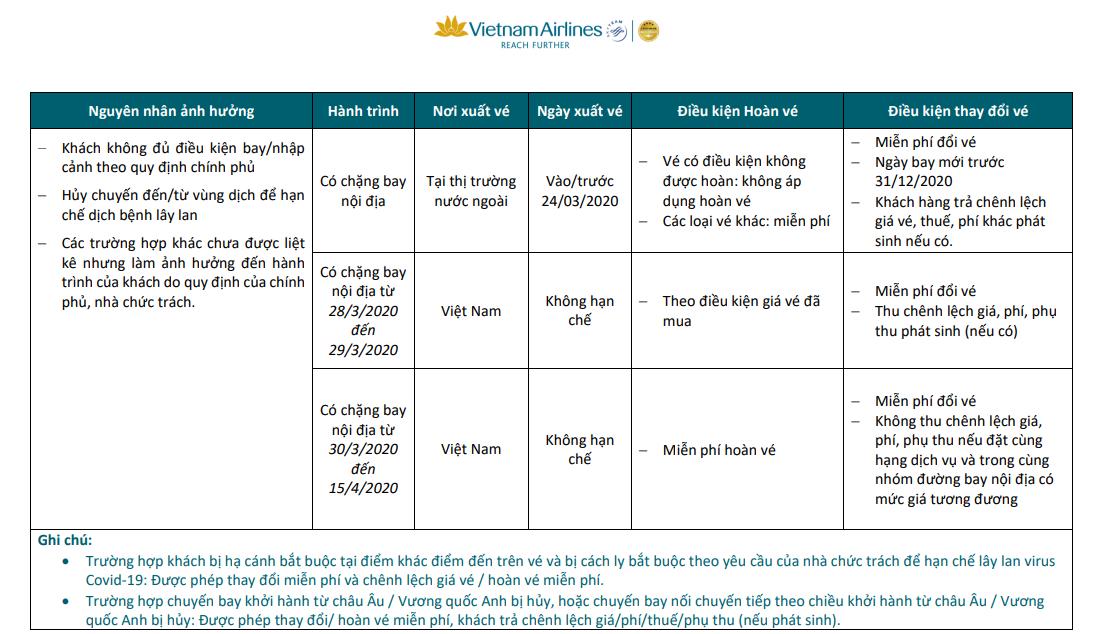 Chính sách hỗ trợ khách hàng trên các chuyến bay bị ảnh hưởng do dịch Covid-19 của các hãng hàng không Việt - Ảnh 2.