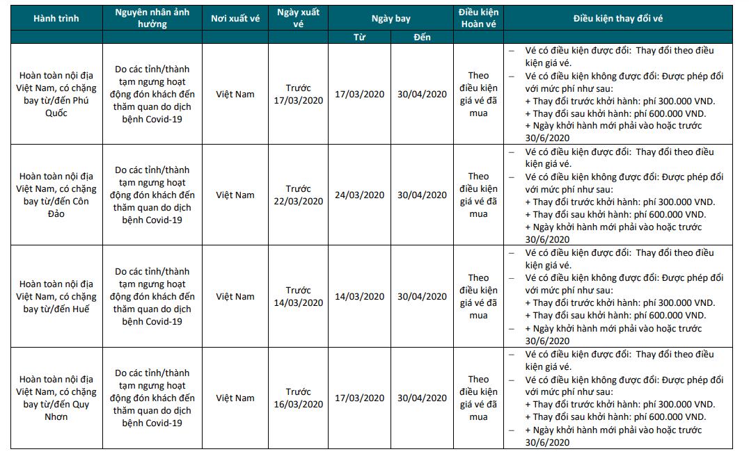 Chính sách hỗ trợ khách hàng trên các chuyến bay bị ảnh hưởng do dịch Covid-19 của các hãng hàng không Việt - Ảnh 3.