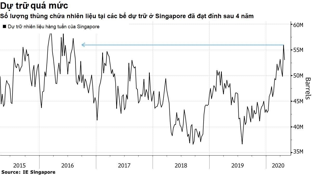 Các tàu chở nhiên liệu xếp hàng dài tại cảng Singapore nhưng không tìm được người mua - Ảnh 2.