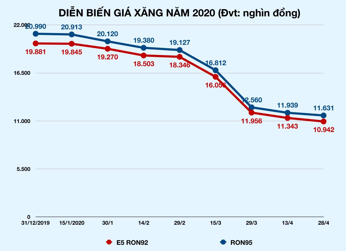 Giá xăng tiếp tục giảm mạnh chiều nay, rớt về vùng 10.000 đồng/lít - Ảnh 2.