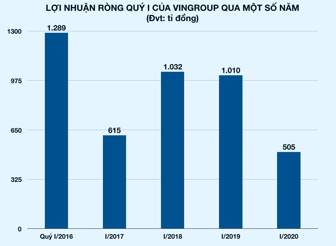Vì sao lợi nhuận ròng quý I/2020 của Vingroup giảm một nửa so với năm ngoái, chỉ còn hơn 500 tỉ đồng? - Ảnh 2.