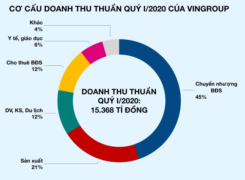 Vì sao lợi nhuận ròng quý I/2020 của Vingroup giảm một nửa so với năm ngoái, chỉ còn hơn 500 tỉ đồng? - Ảnh 3.