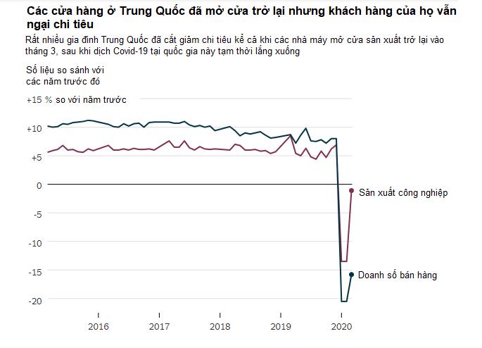 Người tiêu dùng Trung Quốc ngại chi tiêu sau cú sốc Covid-19 và cách li xã hội - Ảnh 3.