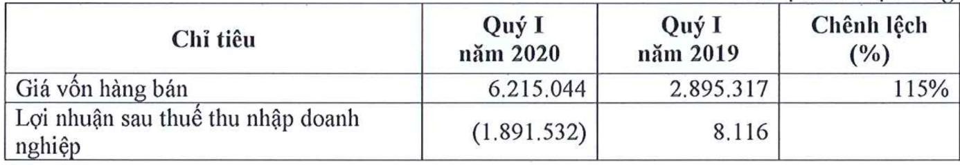 Tập đoàn FLC báo lỗ gần 1.900 tỉ đồng quí I/2020 - Ảnh 1.