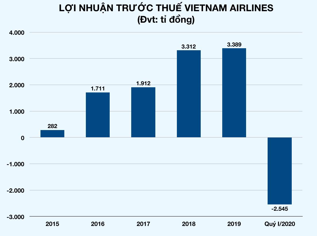 Vietnam Airlines lỗ ròng hơn 2.600 tỉ đồng trong 3 tháng đầu năm vì đại dịch Covid-19 - Ảnh 1.